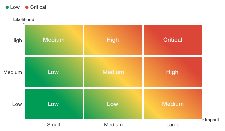 Criticality estimates by likelihood and impact