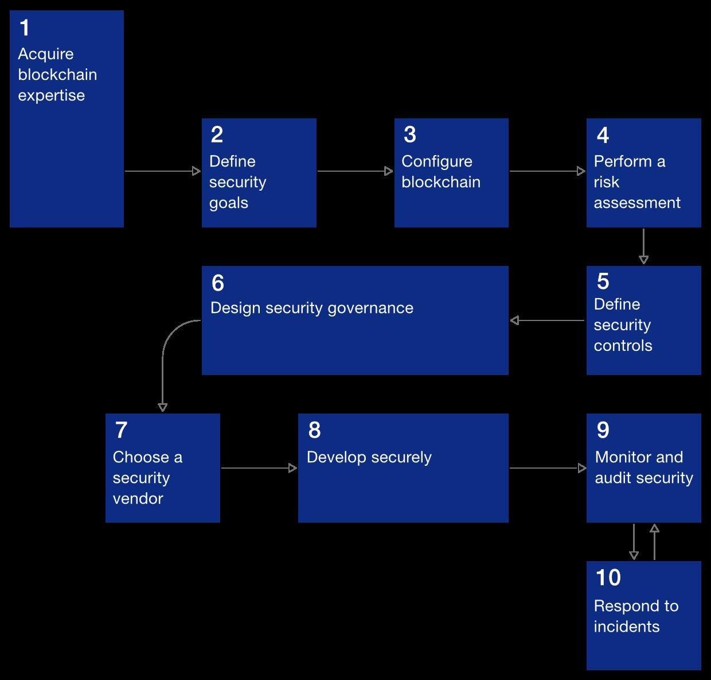 Ten-step blockchain secure deployment process
