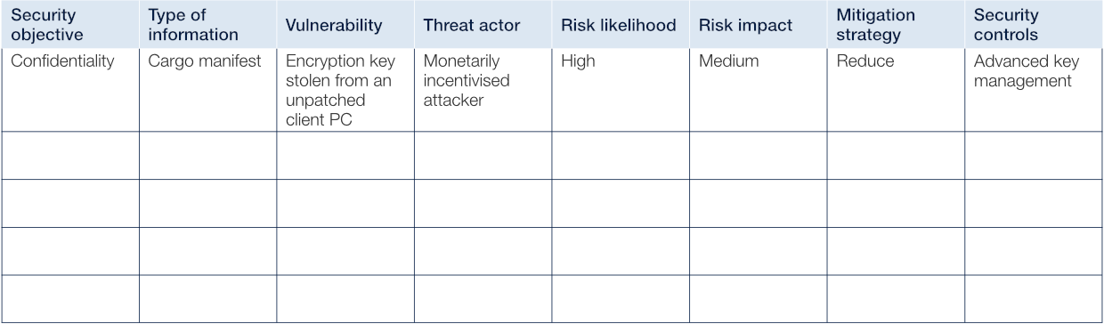 Worksheet for risk assessment with a demonstrative example