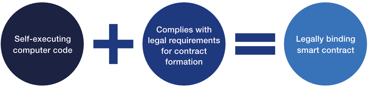 Highlighting that there is a distinction between smart contracts that are legal contracts and those that are not