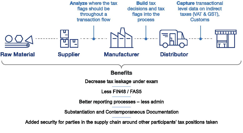 Passaggi da considerare per la sensibilizzazione fiscale dei dati a livello di transazione con potenziali vantaggi