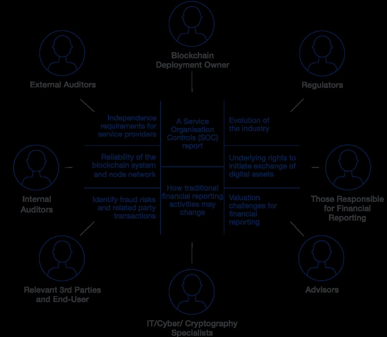 Stakeholder rilevanti e considerazioni per la valutazione dell'informativa finanziaria