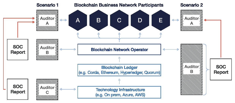 Revisori separati o un singolo revisore controlla ogni livello dello stack tecnologico e lo riassume in un rapporto SOC per il revisore del partecipante alla rete del nodo blockchain