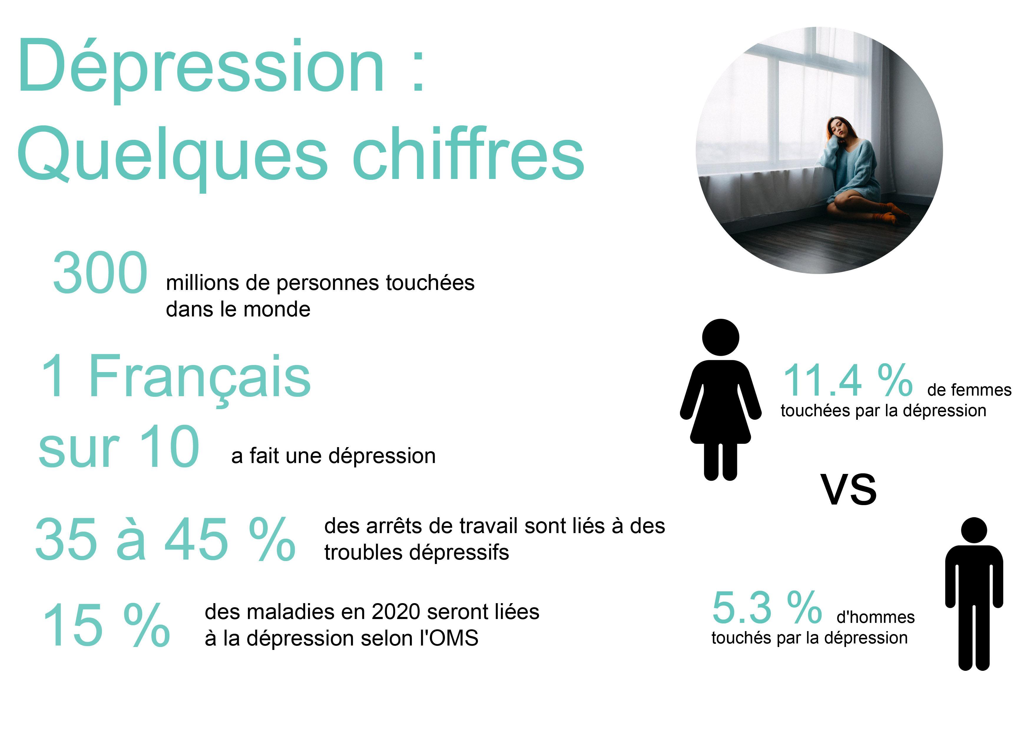Quelques chiffres sur la dépression