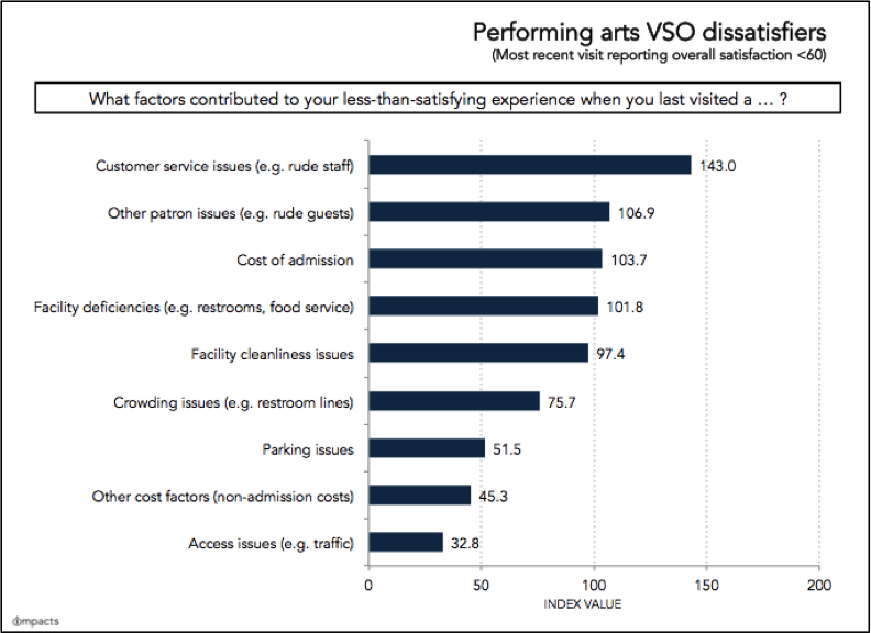 Dissatisfier-performance-based-VSO-IMPACTS.png?mtime=20180307174732#asset:877