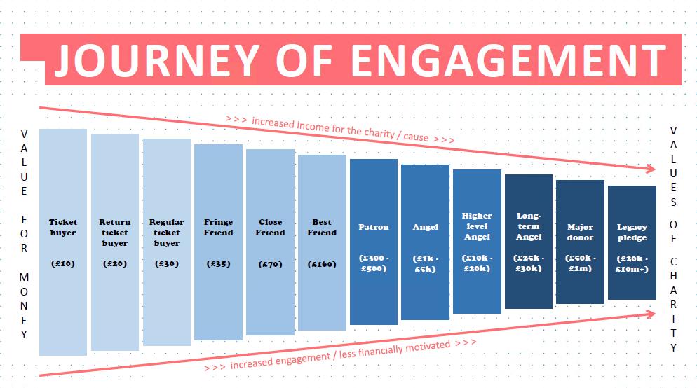 Fringe-journey-of-engagement.png?mtime=20201119093800#asset:1790