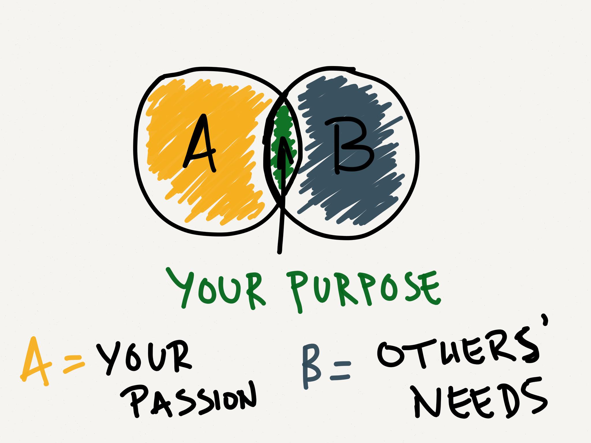 Purpose-diagram.png?mtime=20201102095925#asset:1768