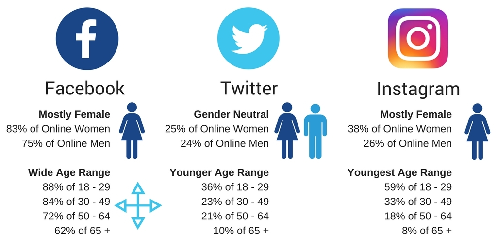 Social-Media-Demographics.jpg?mtime=20171215102823#asset:743