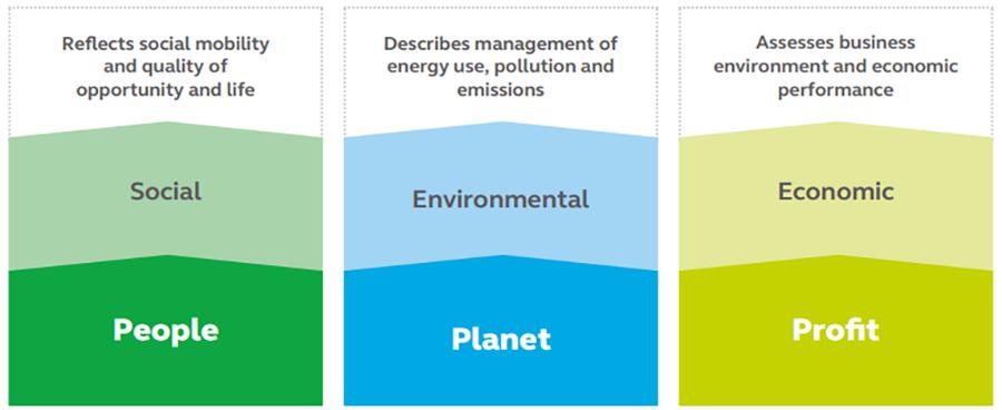 ARCADIS Sustainability