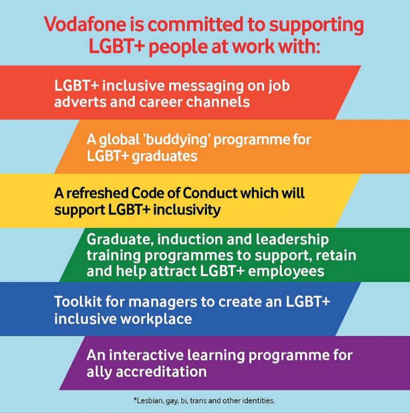 Vodafone diversity LGBTIQ