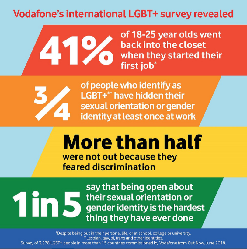 Vodafone supports LGBT talent