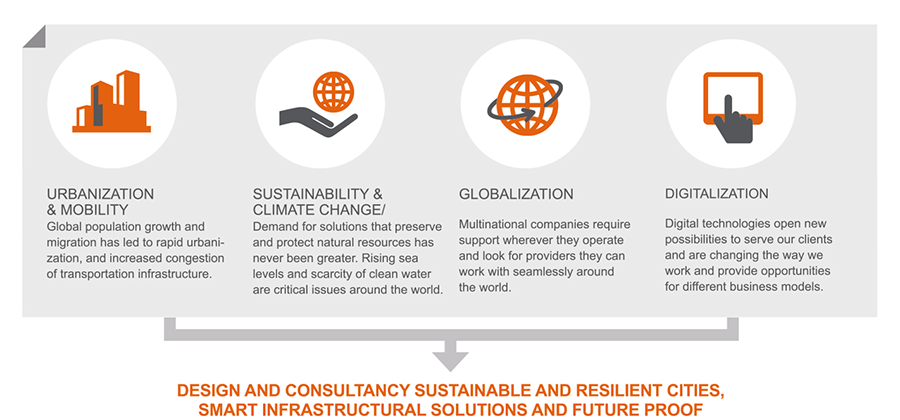 Arcadis has a strategy focus on creating a sustainable future