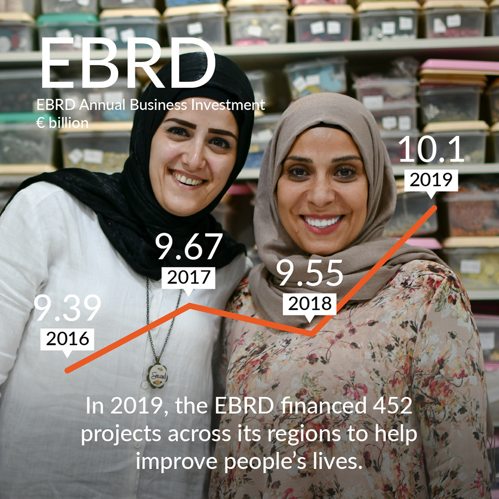 EBRD projects improve womens working lives