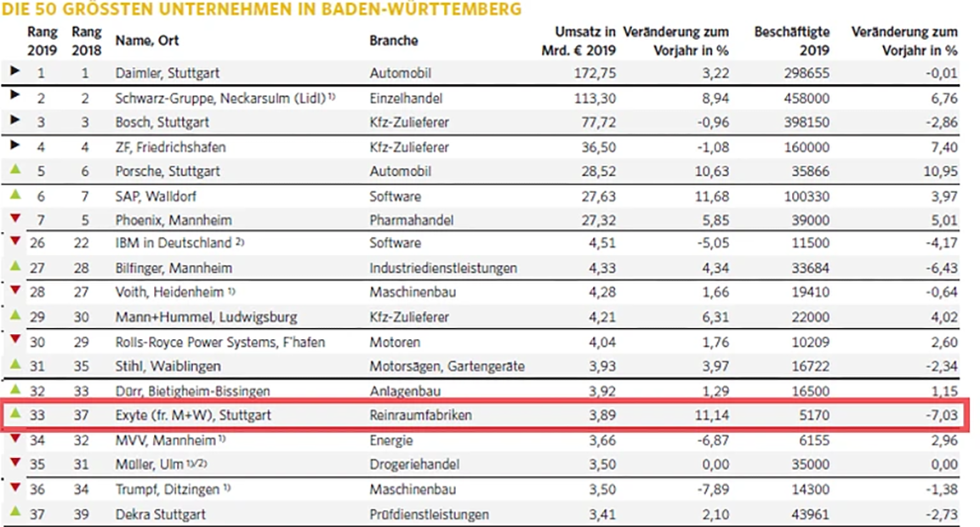 Exyte ranks in top 50 companies for Baden-Württemberg, Germany