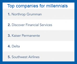 Northrop Grumman tops list of favourite Millennial workplaces