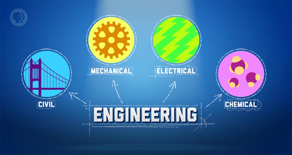 Engineering career fields: Civil, Mechanical, Electrical, Chemical