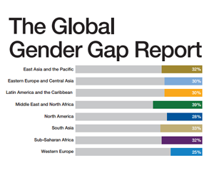 Global Gender Gap Report