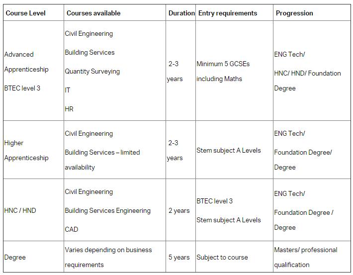AECOM apprenticeships