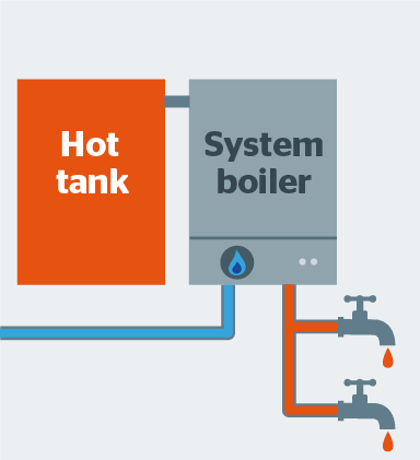 What Is A System Boiler >> How To Buy The Best Boiler Which