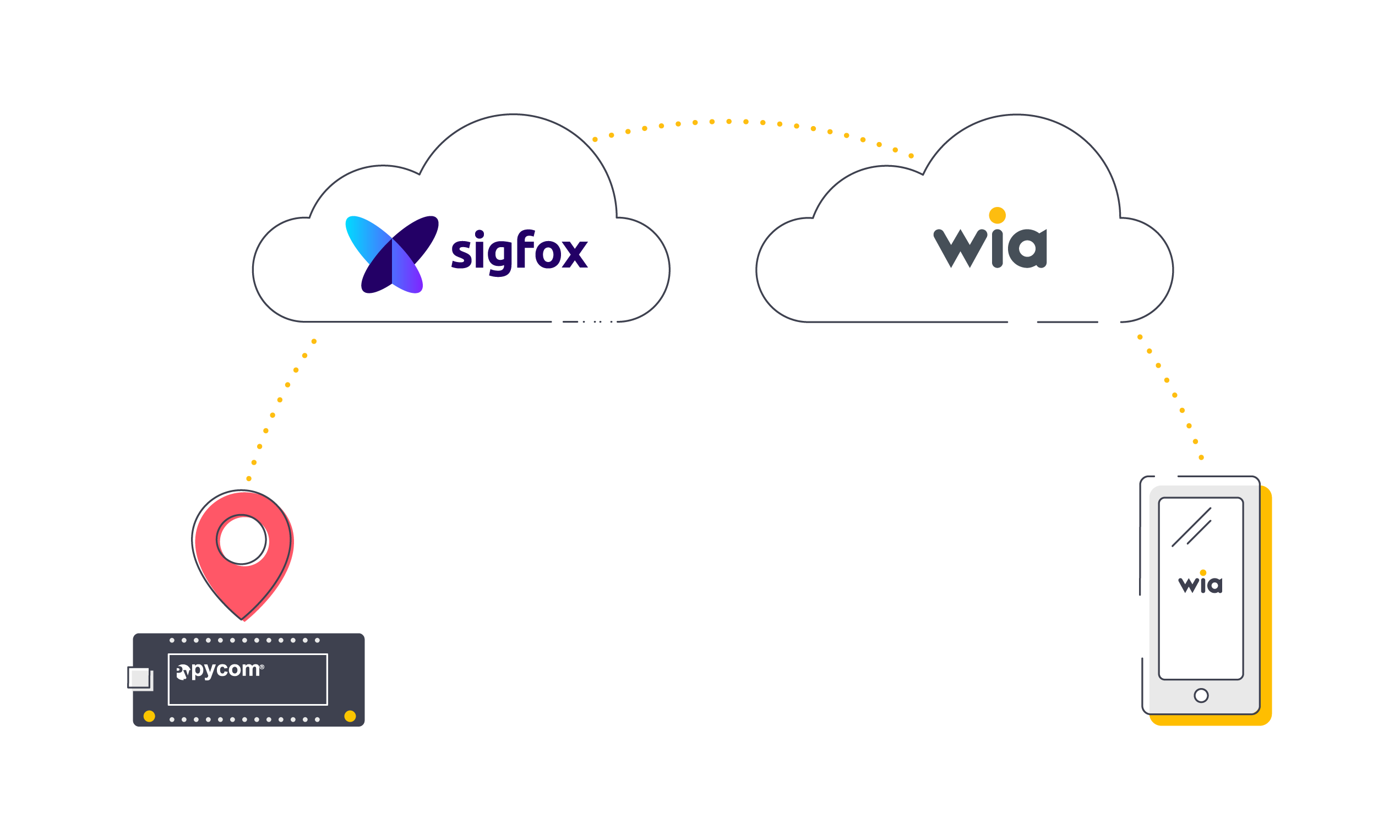 Build an End-to-End Sigfox GPS Tracker Using Wia and Pycom
