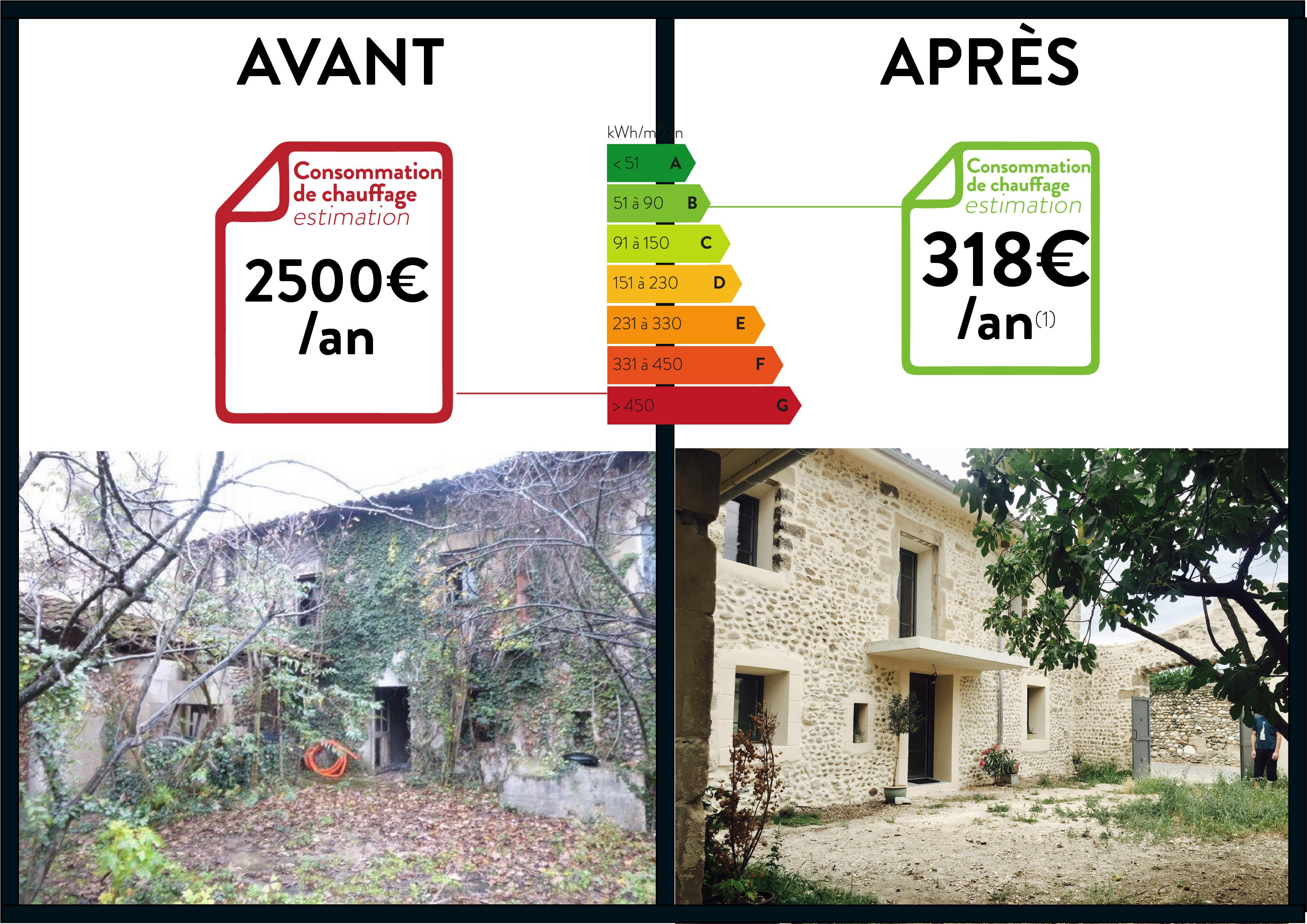 Avant vs Après