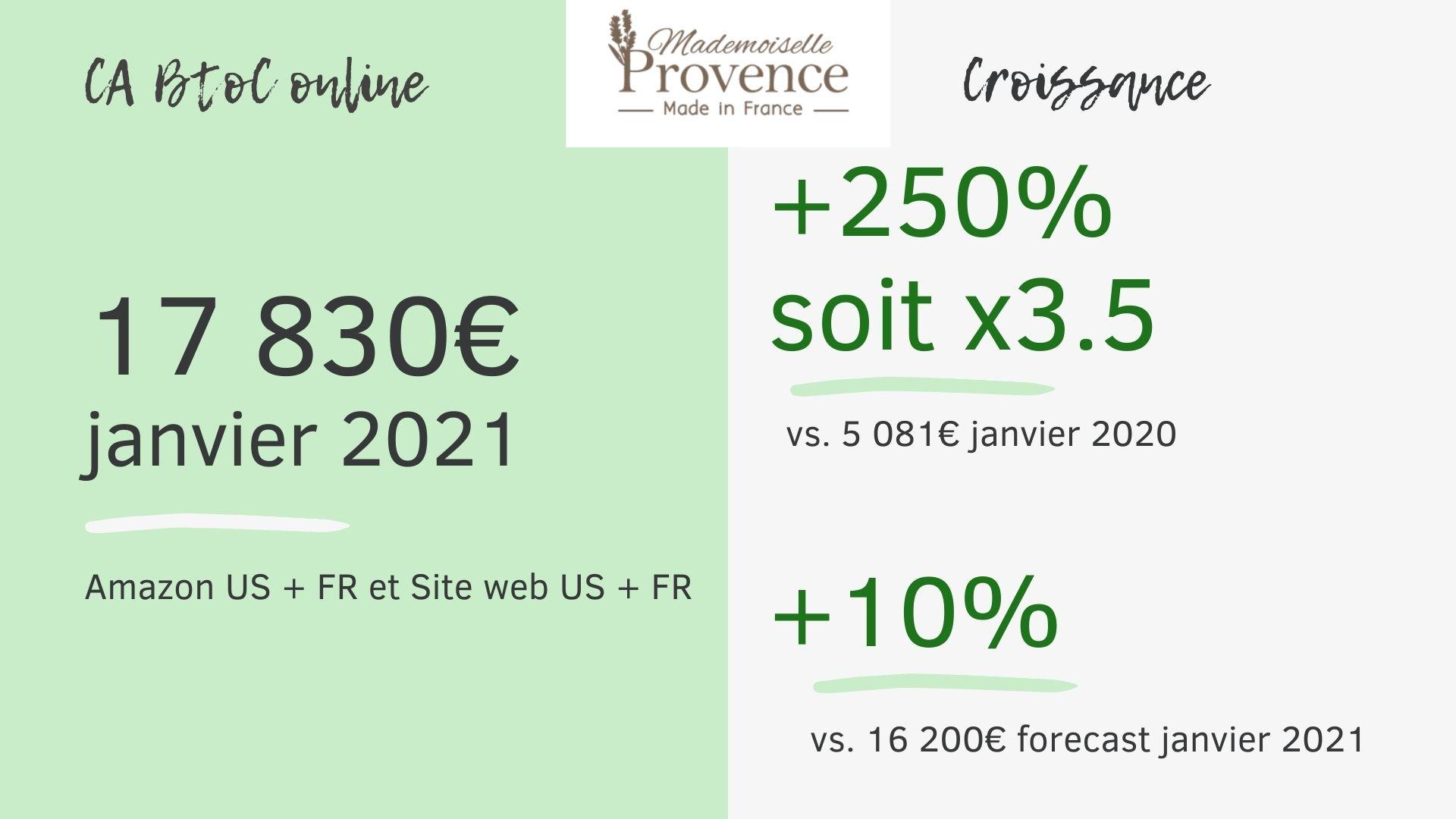Croissance du CA online en janvier 2021 vs 2020 et forecast