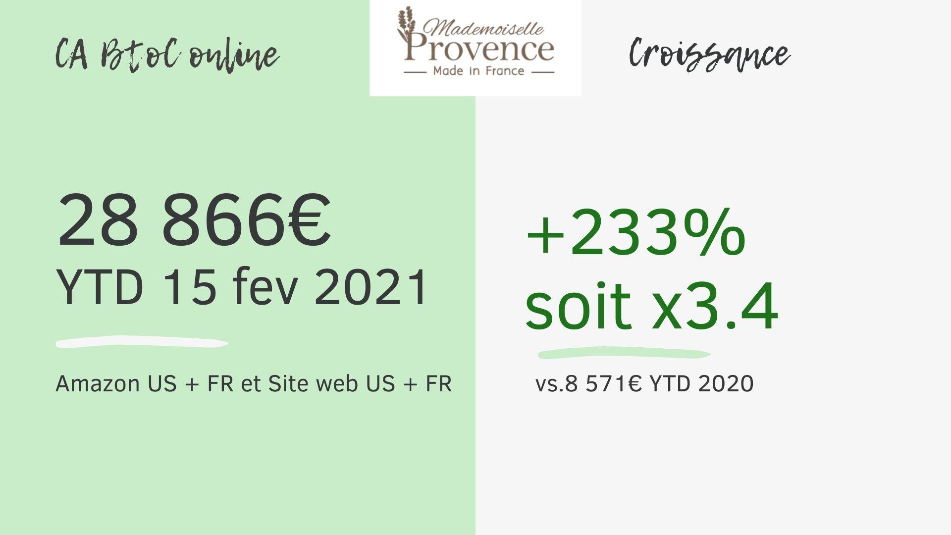 Croissance de notre CA online en BtoC au YTD 2021