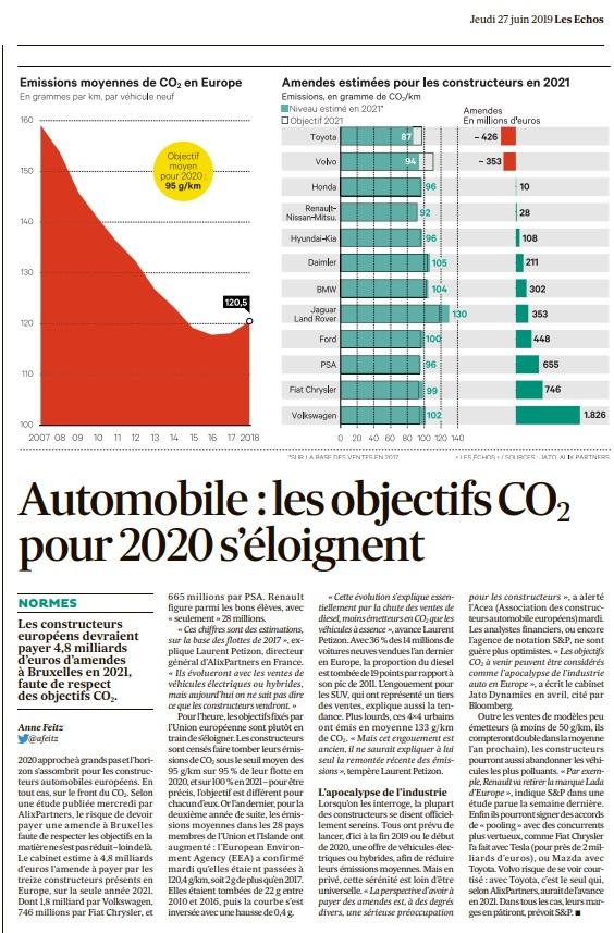 Automobile les objectifs CO2 pour 2020 s'éloignent