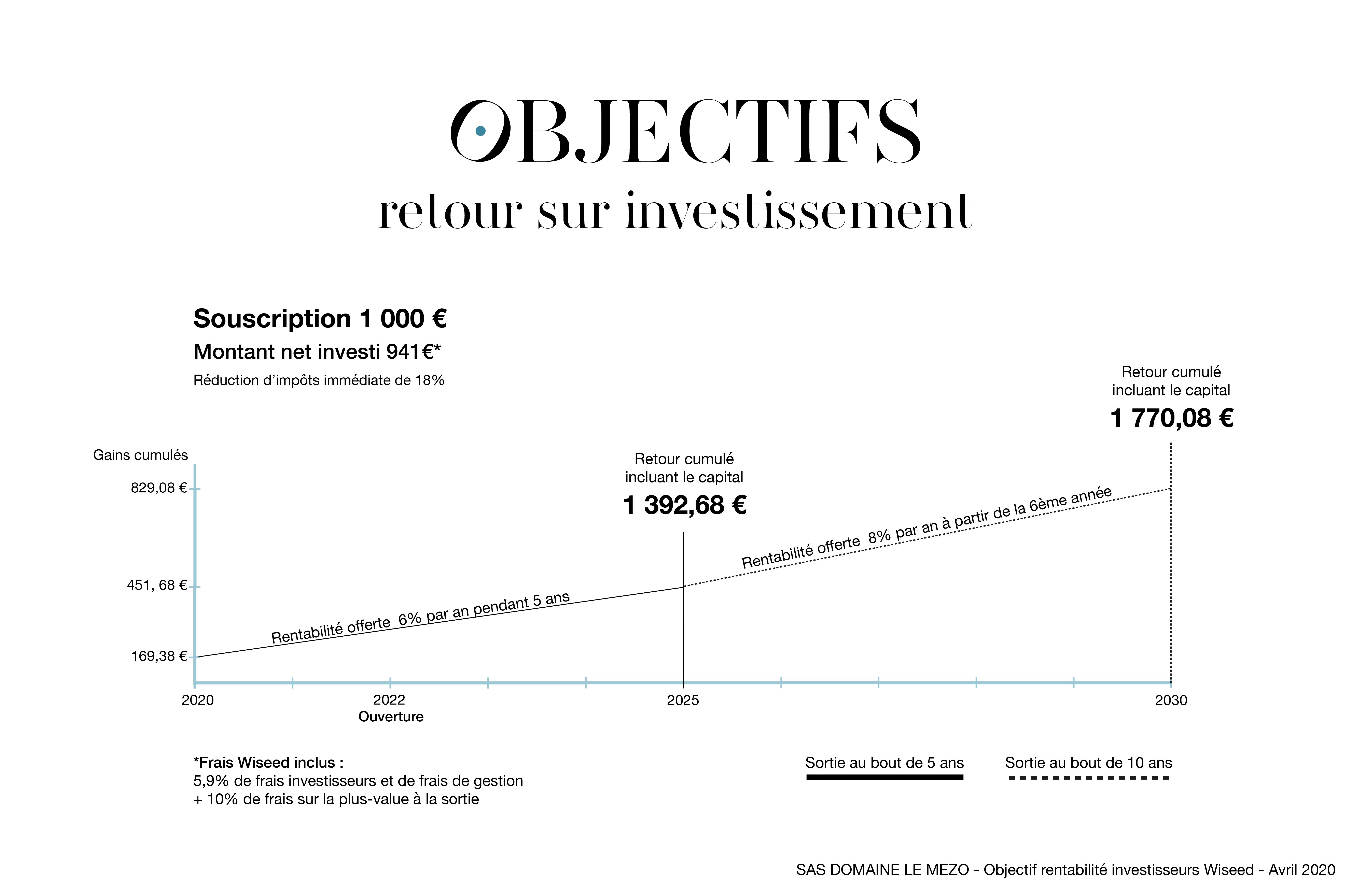 Exemple de l'objectif retour sur investissement pour une souscription de 1.000 €