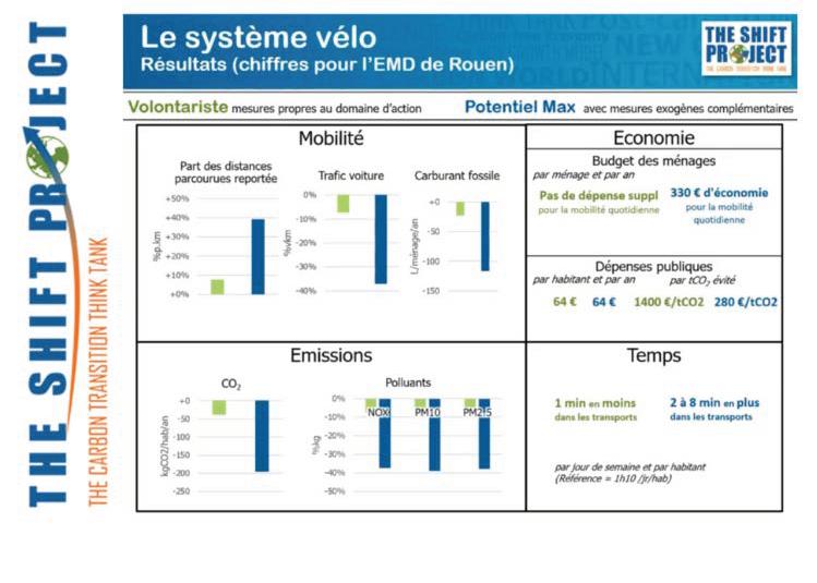 Ces chiffres prennent en compte les émissions de CO2 dues à la production et la fin de vie des véhicules.