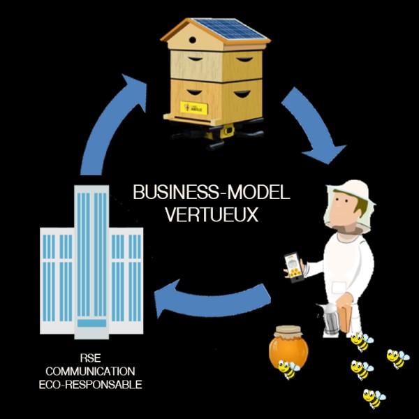 Le business model Label Abeille
