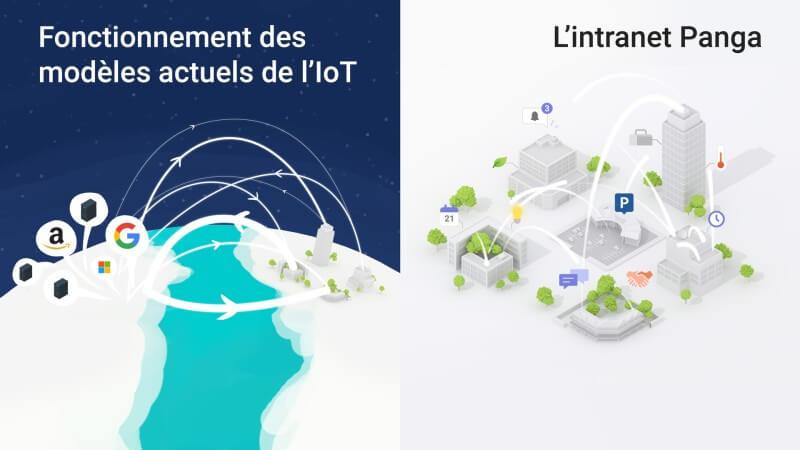 Les architectures de communication de l'IoT