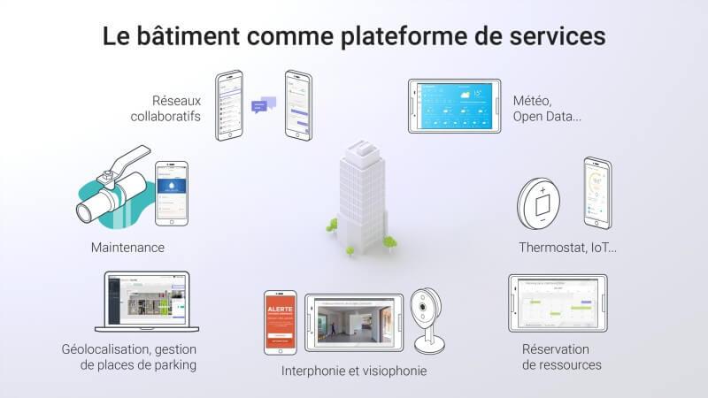 Le bâtiment comme plateforme de services