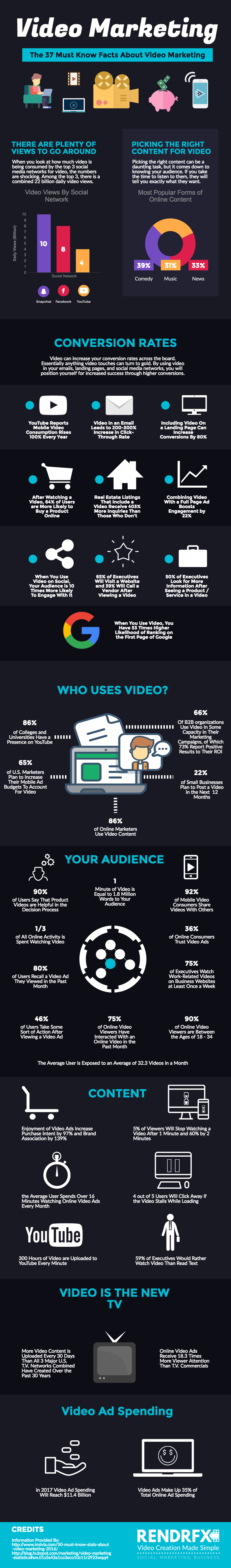 infographie-37-statistiques-marketing-video-a-connaitre-2017-blog-socialmediapro