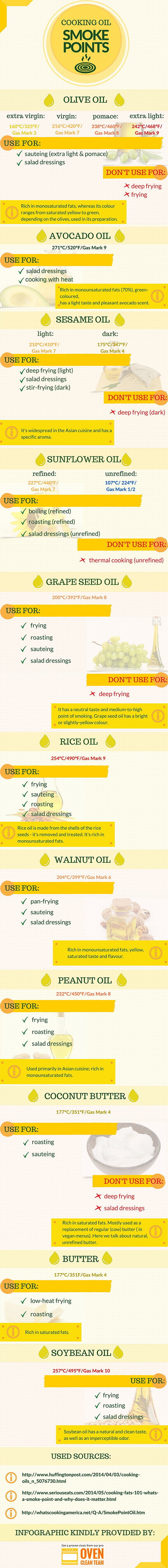 Cooking-Oil-smoke-points