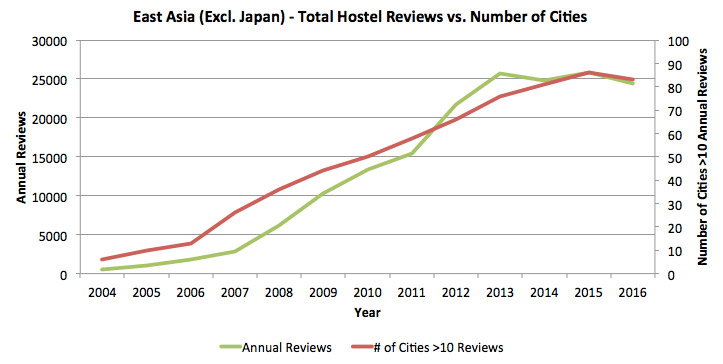Graph showing the number of cities with hostels in East Asia, compared to the total review count