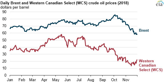 Pipeline constraints push crude oil prices down | World