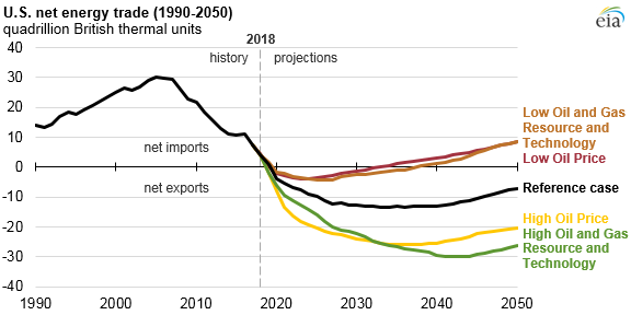 EIA projects US to export more energy than it imports by
