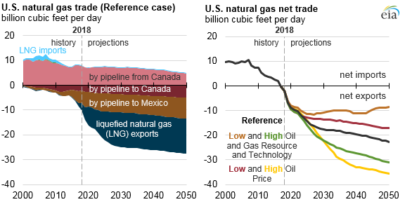 EIA projects US to export more energy than it imports by 2020
