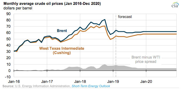 Permian crude prices change with pipeline capacity   World