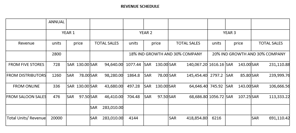 REVENUE SCHEDULE