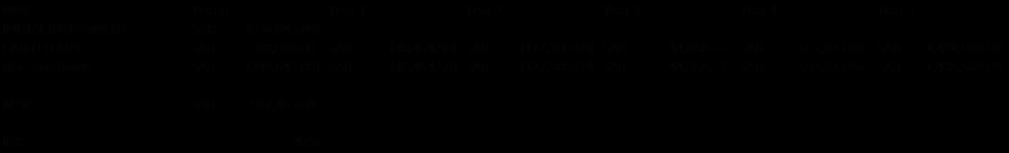 table NPV