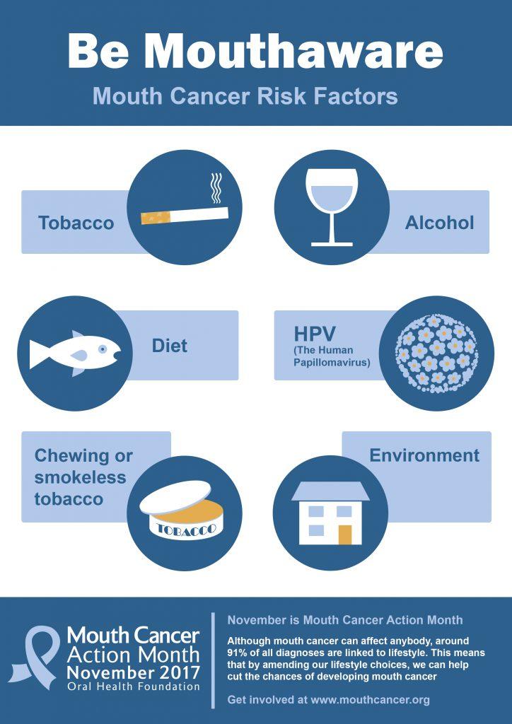 Risk Factors Mouth Cancer Fleet Street Clinic