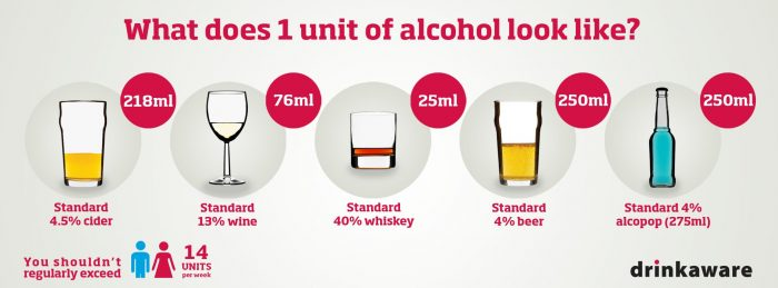 1 Unit of Alcohol as recommended by Drinkaware - Fleet Street Clinic, London
