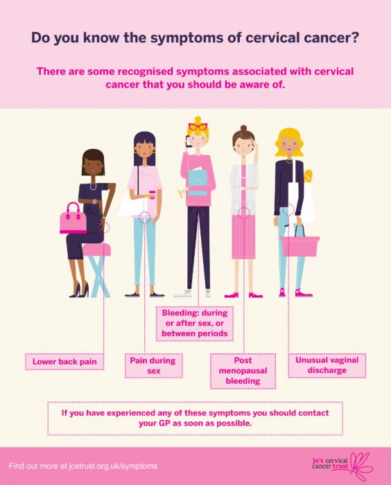 Cervical Cancer Symptoms - Fleet Street Clinic, London, Wellwoman Clinic