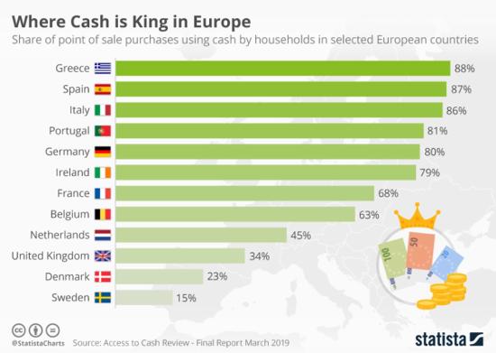 Part des paiements physiques en espèce pays de la Zone Euros