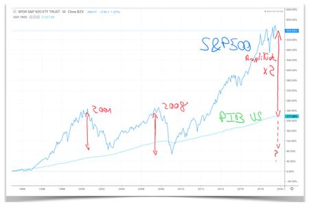 S&P500 et PIB US divergent
