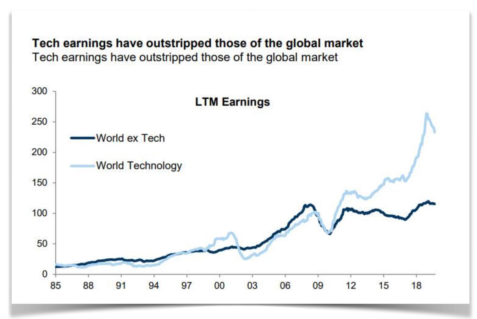 Les entreprises technologiques confisquent les profits