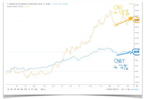 L'or et l'obligataire repartent à la hausse