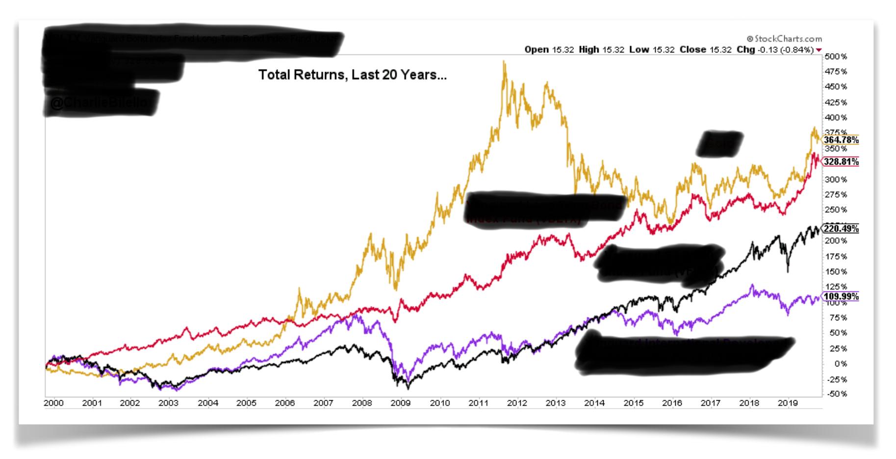Performance des marchés depuis 20 ans